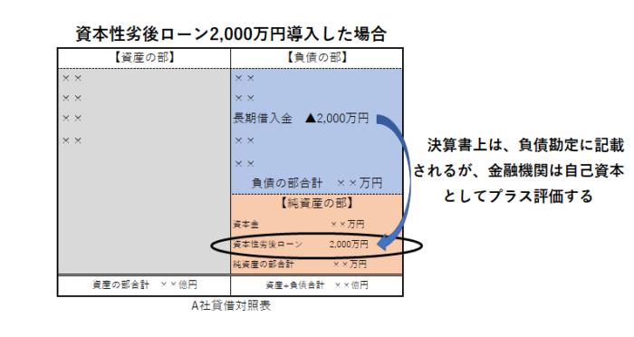 資本性劣後ローンのイメージ図